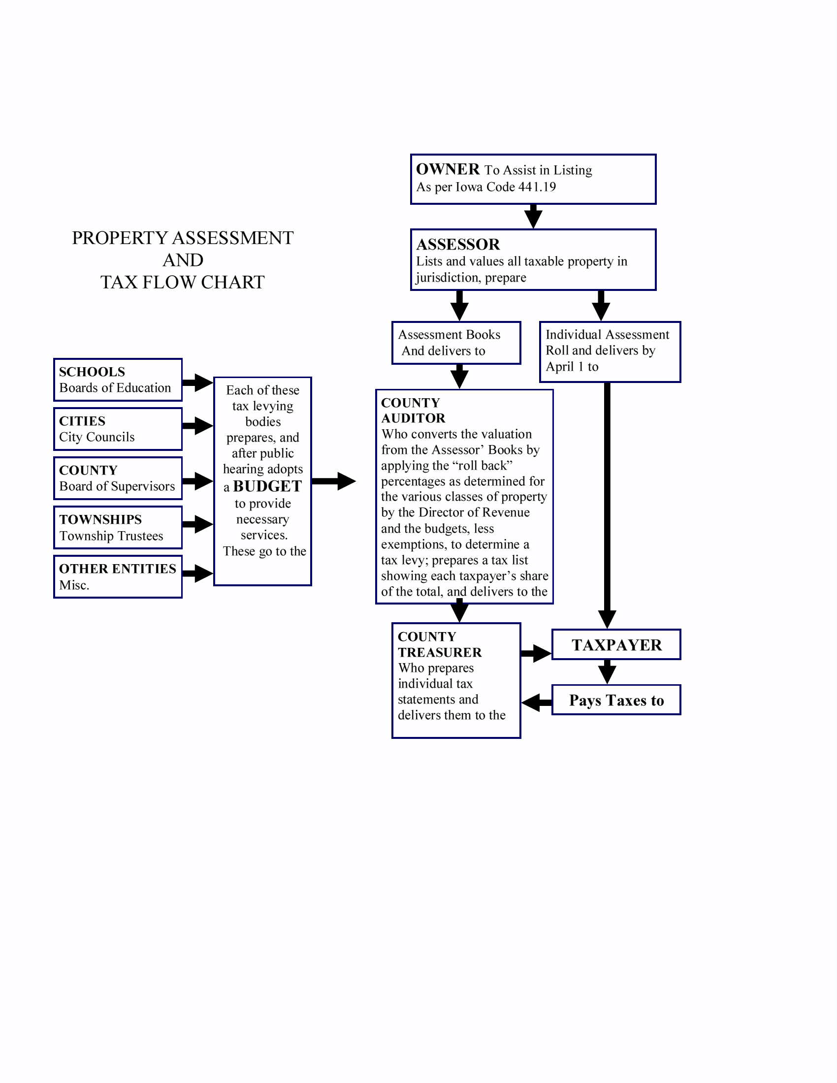 Story County Ia Property Tax Search